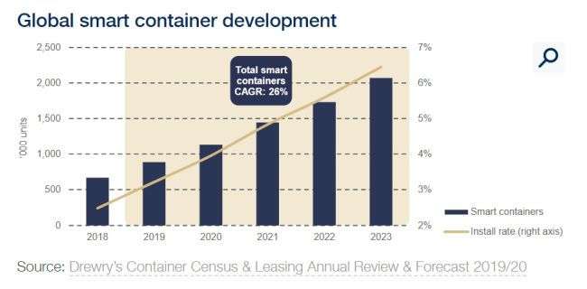 Smart devices to transform the utility and value of shipping container assets