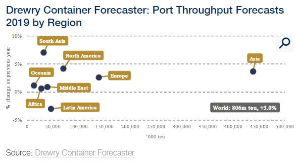 Drewry Container Forecaster