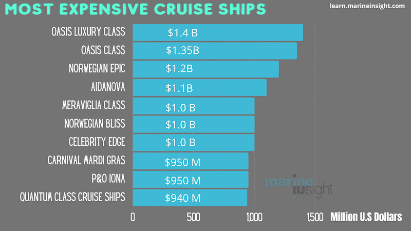 Expensive Cruise Ships