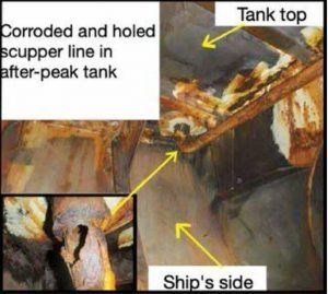 Ballast exchange leads to unexpected inflow