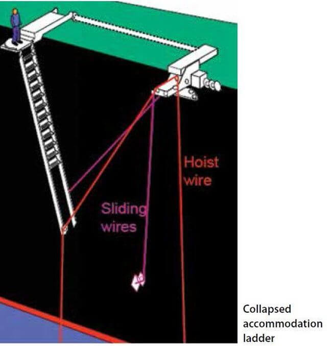Deadly fall into water while rigging accommodation ladder