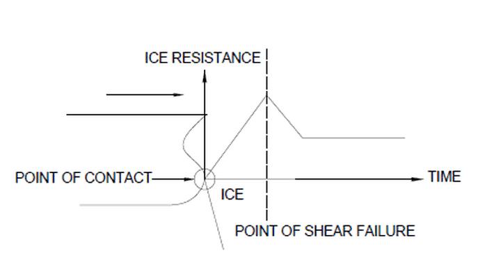 Ice Resistance