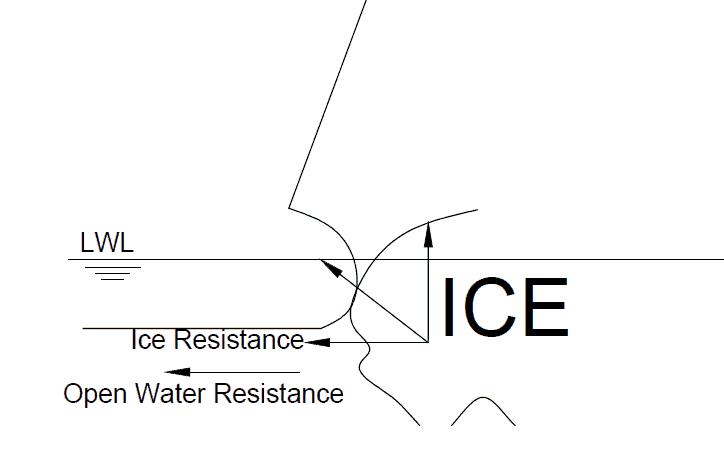 ice interaction