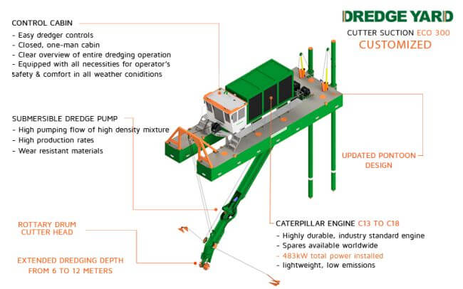 Dredge Yard Signs Contract For Customized Cutter Dredger Eco300