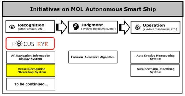 MOL Image Recognition AI