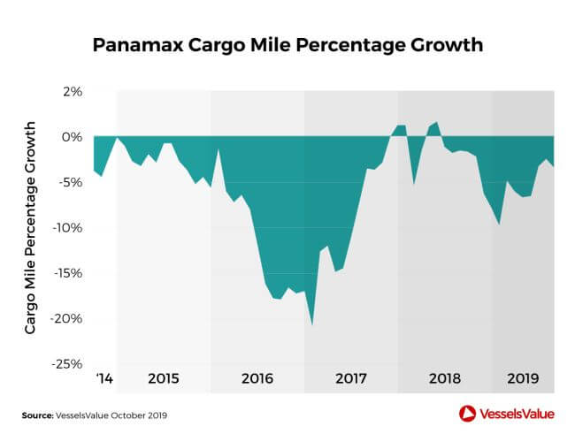 VesselsValue Big-boxships are booming