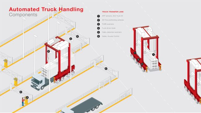 kalmar-infographic-automated-truck-handling