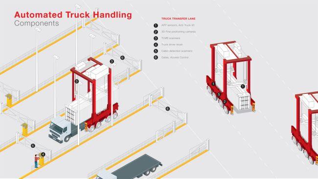 kalmar-infographic-automated-truck-handling