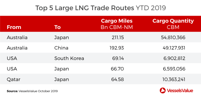 top-5-large-lng-trade-routes-2019