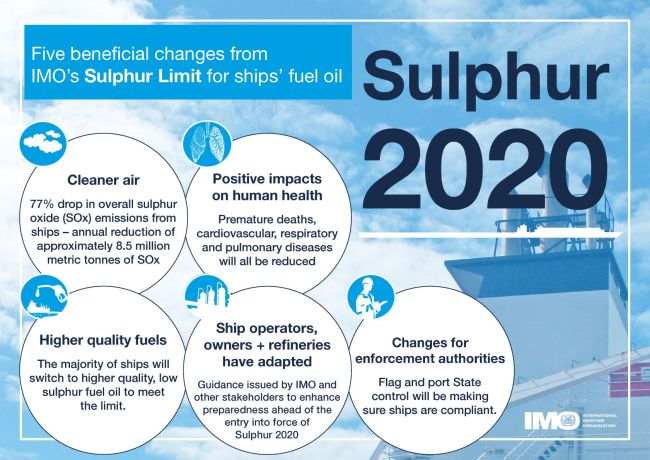 5 changes - Sulphur 2020 - infographic web