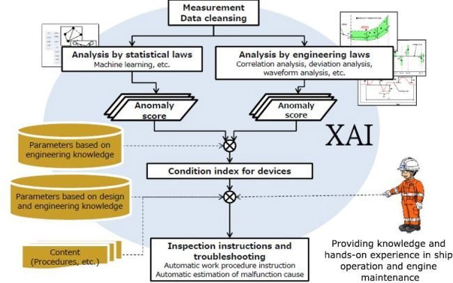 MOL XAI stands for Explainable Artificial Intelligence