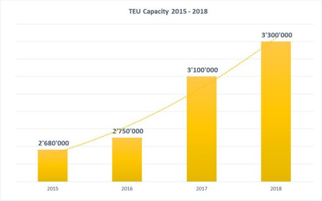 MSC-TEU-Capacity-Evolution-2015-2018