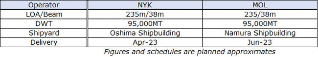 NYK And MOL Join Hands With Kyuden For World's First LNG-Fueled Large Coal Carrier_2