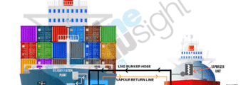 LNG bunkering Procedure