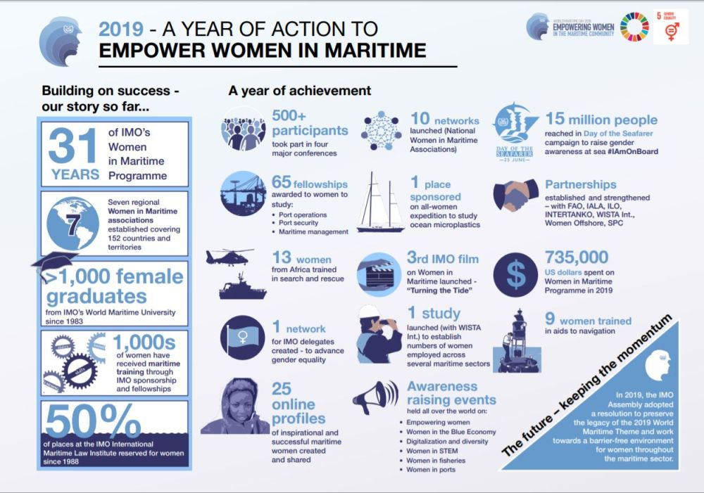 2019 A year of action to empower women in maritime - infographic_final