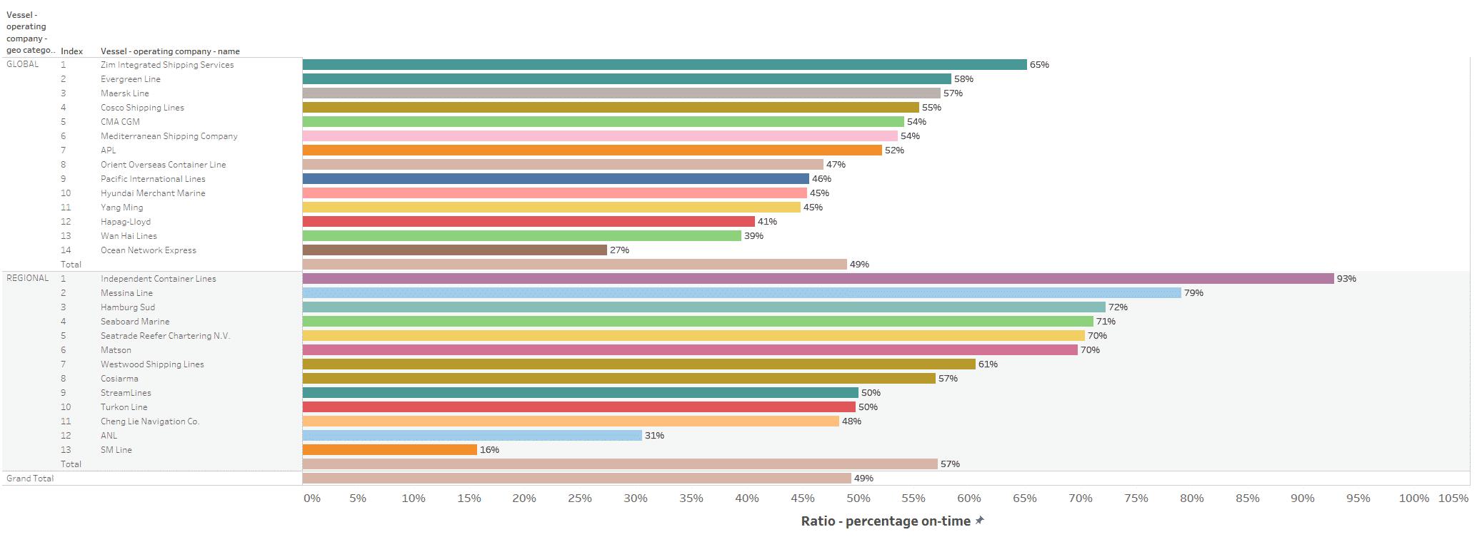 2019 Liner Rankings