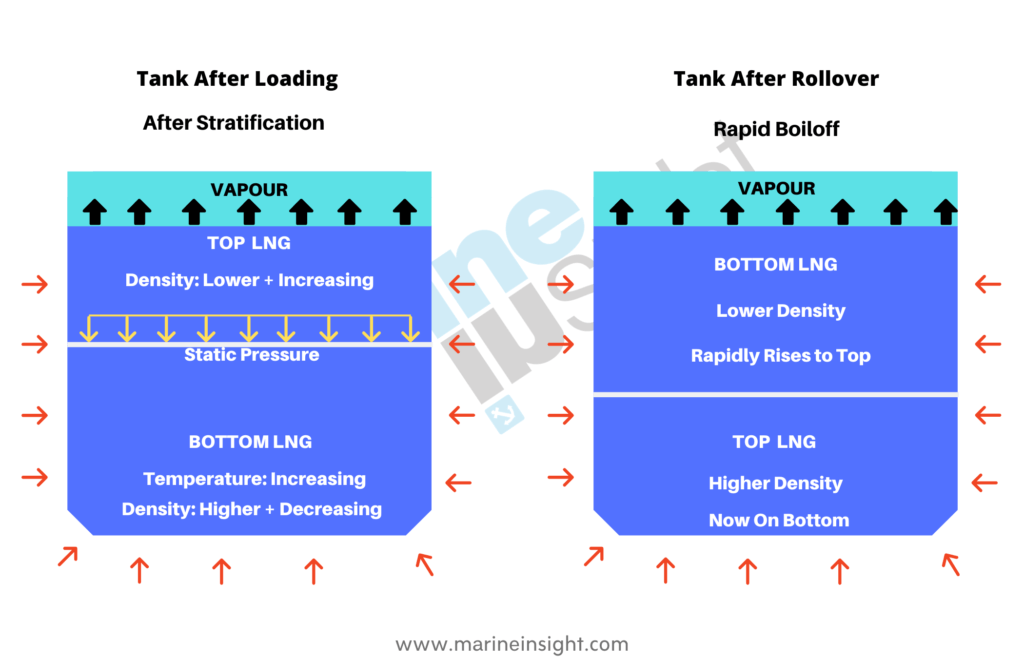 Rollover and Stratification LNG