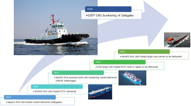 Japan's First LNG-Fueled Vessel Completes 100 LNG_Bunkerings