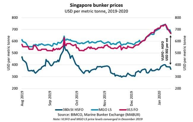 Singapore_bunker_prices