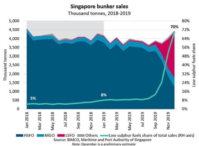 Singapore_bunker_sales