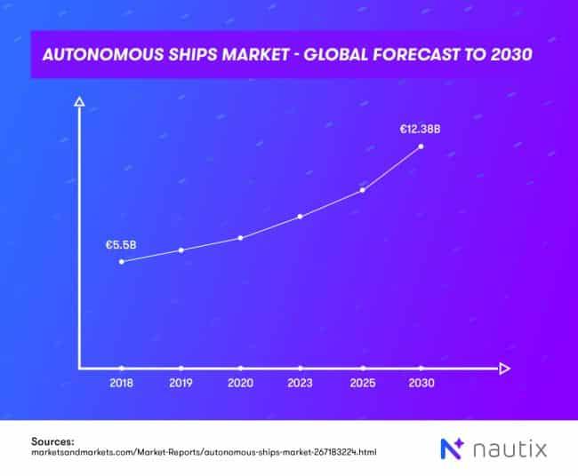 autonomous-ships-market
