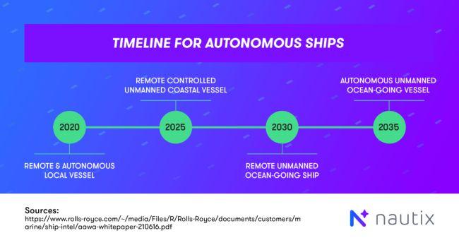 autonomous-ships-timeline-2