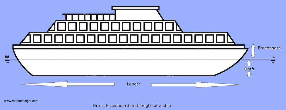 vessel draft