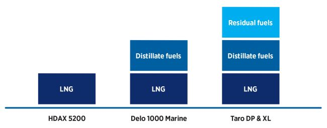 Lubricating Duel-Fuel Auxiliary Engines A Practical Approach