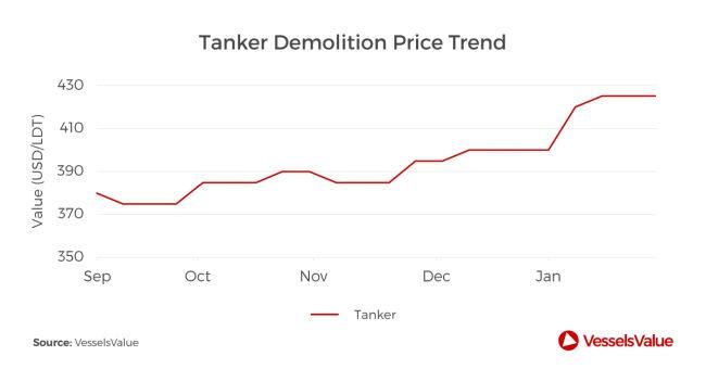 Tanker demolition price trend