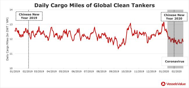 daily cargo miles of global clean tankers