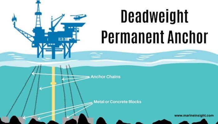 Deadweight Permanent Anchor