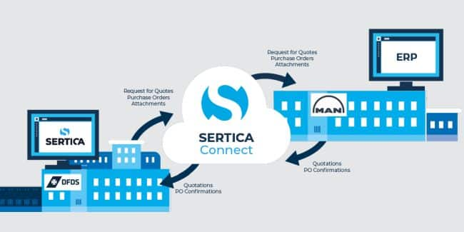SERTICA-Connect-Integration