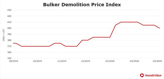 bulker demolition price index