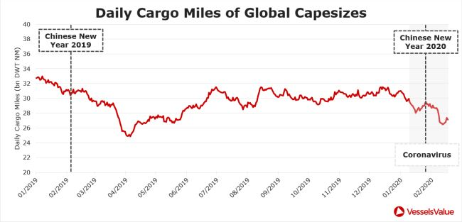daily cargo miles of global capesizes