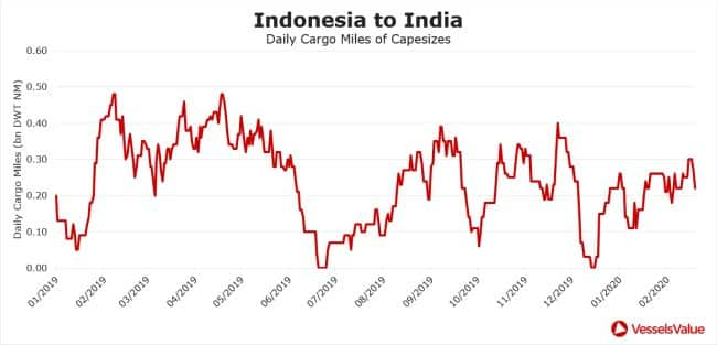 indonesia to india