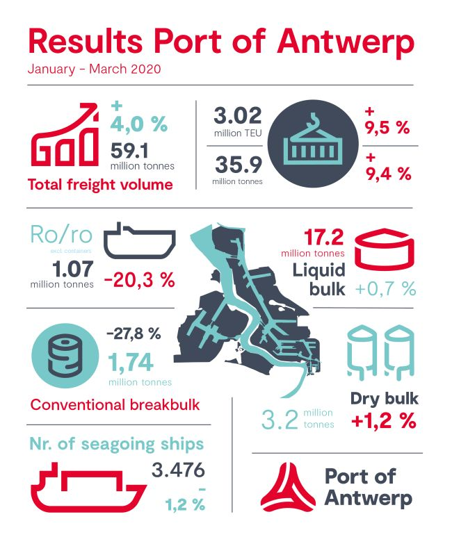 Port Of Antwerp Registers Growth In First Quarter