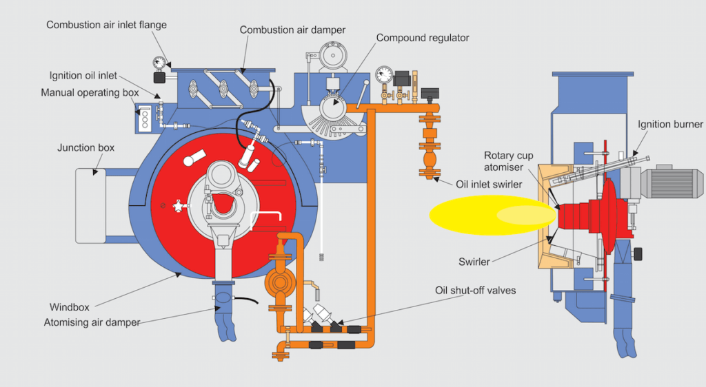 Rotary Cup Burner