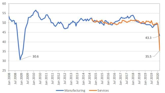 New export orders from purchasing managers indices, Jan. 2008 – Mar. 2020