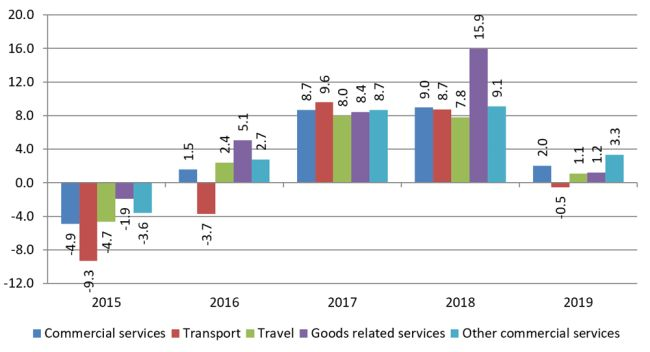 Growth in the value of commercial services exports by category, 2015‑2019