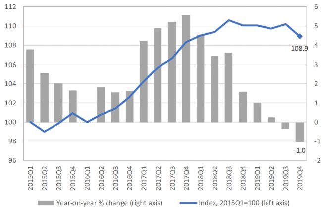 Chart 4: World merchandise exports and imports, 2015Q1‑2019Q4