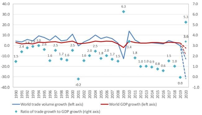 WTO Secretariat for trade and consensus estimates for historical GDP. Projections for GDP based on scenarios simulated with WTO Global Trade Model