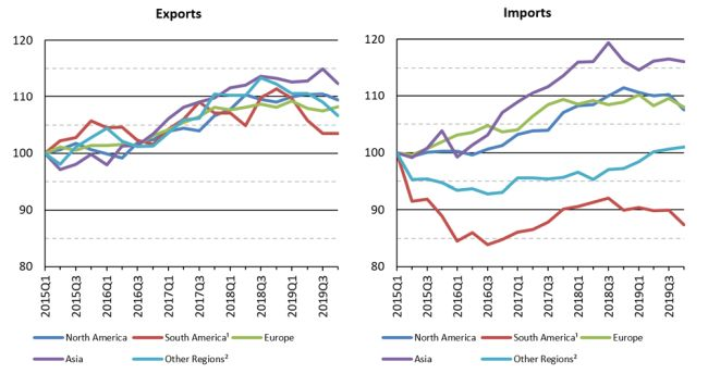 Merchandise exports and imports by region, 2015Q1‑2019Q4