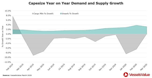 capesize year on year demand and supply growth vessels value