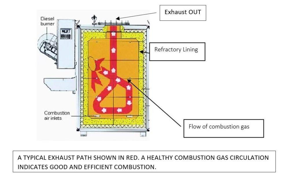Incinerator Exhaust Passage