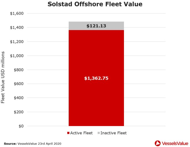 solstad offshore fleet value