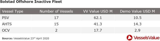 solstad offshore inactive fleet