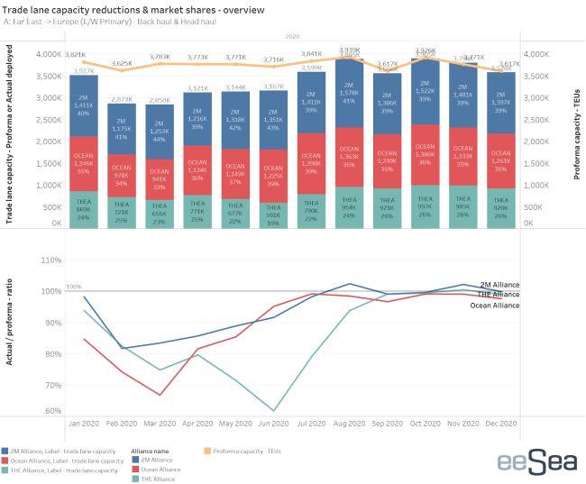 trade lane capacity reductoins & market shares