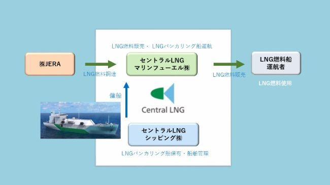 Japan's first LNG bunkering ship launched_supply system