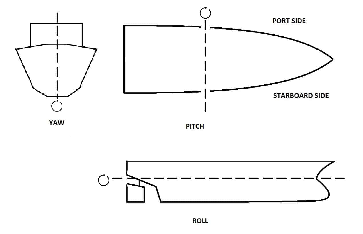 rotational ship motions
