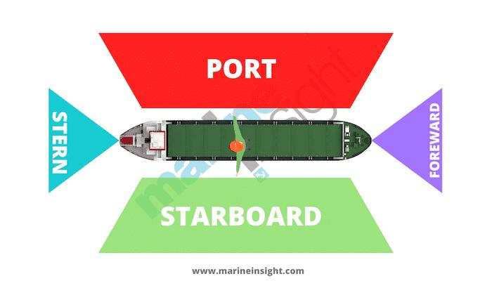 Port Starboard